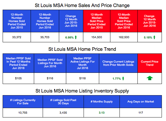 St Louis MSA Home Prices, Sales and Listing Inventory- LIVE Data from St Louis Realtors MLS