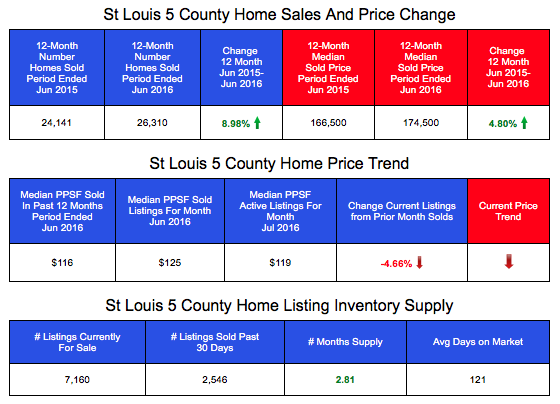 St Louis 5-County Home Prices, Sales and Inventory