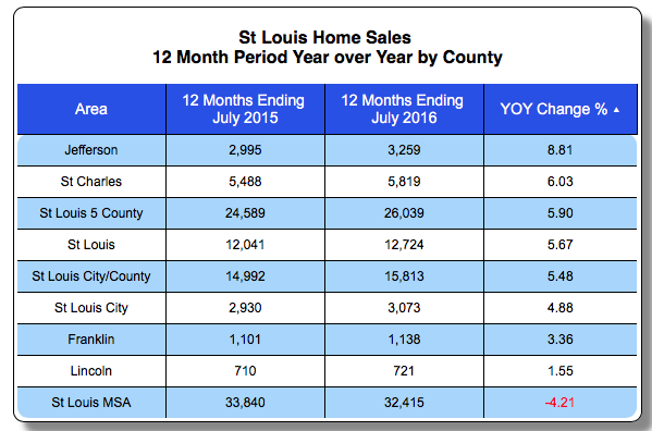 St Louis Home Sales and Home Prices April 2015-2016