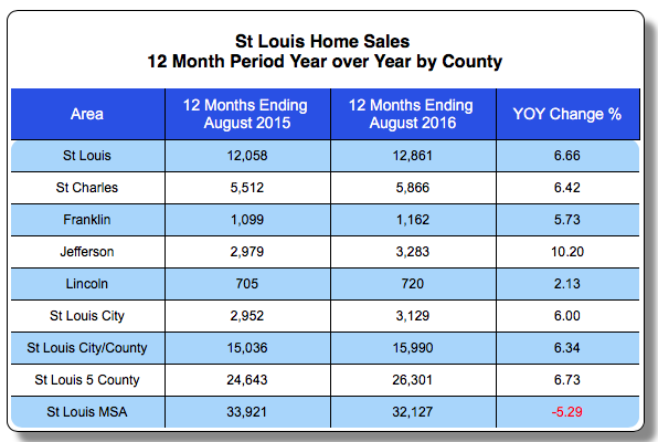 St Louis Home Sales By County