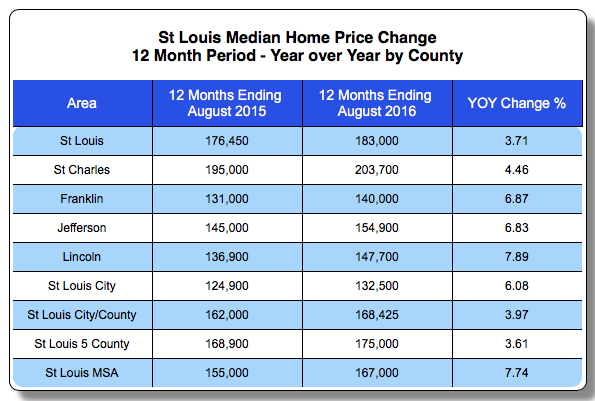 St Louis Home Prices By County