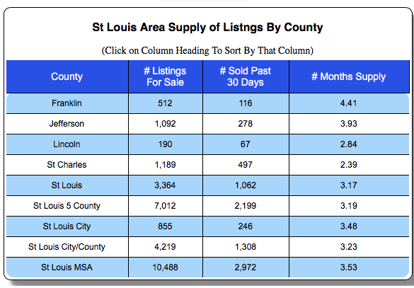 St Louis Months Supply of Homes For Sale By County