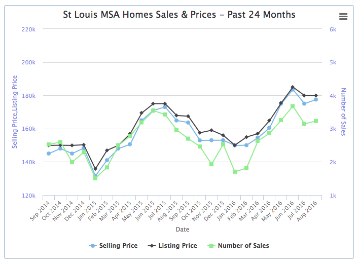 St Louis Home Prices and Sales