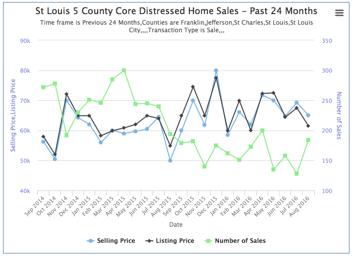 Distressed home sales in St Louis - Home sales and prices