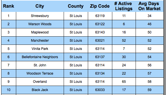 Ten Neighborhoods In St Louis Where Homes Sell The Fastest