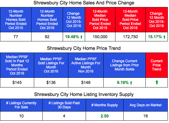 Shrewsbury Home Sales and Home Prices