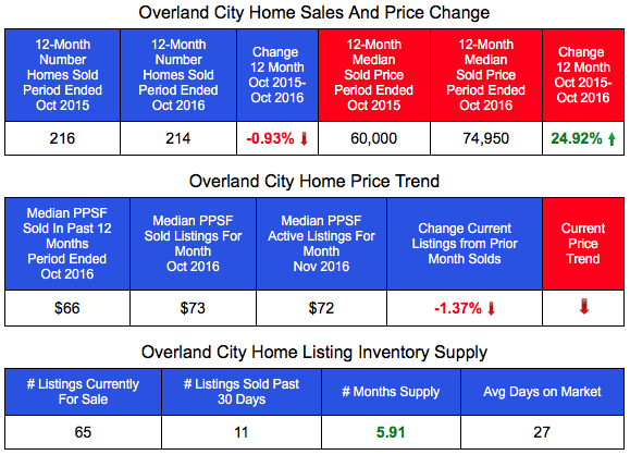 Overland Home Sales and Home Prices