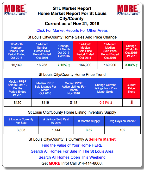 St Louis Home Sales and Prices