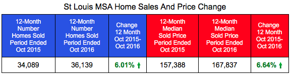 St Louis MSA Home Sales and Prices - Most Recent 12 Months Compared With Prior 12 Months