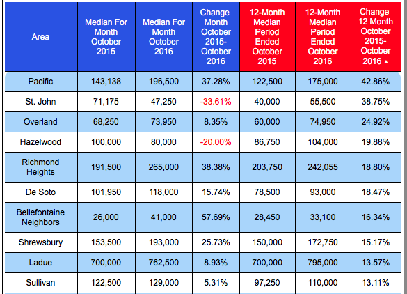 Top Ten St Louis Cities For Median Home Price Increase In Past 12 Months