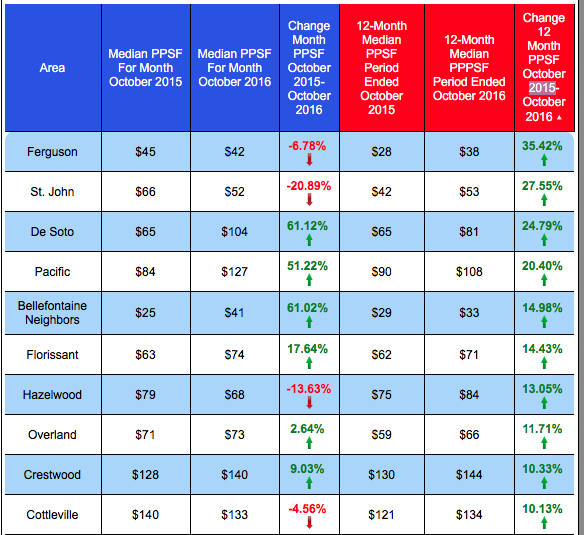 Top Ten St Louis Cities For Median Price Per Square Foot Increase In Past 12 Months
