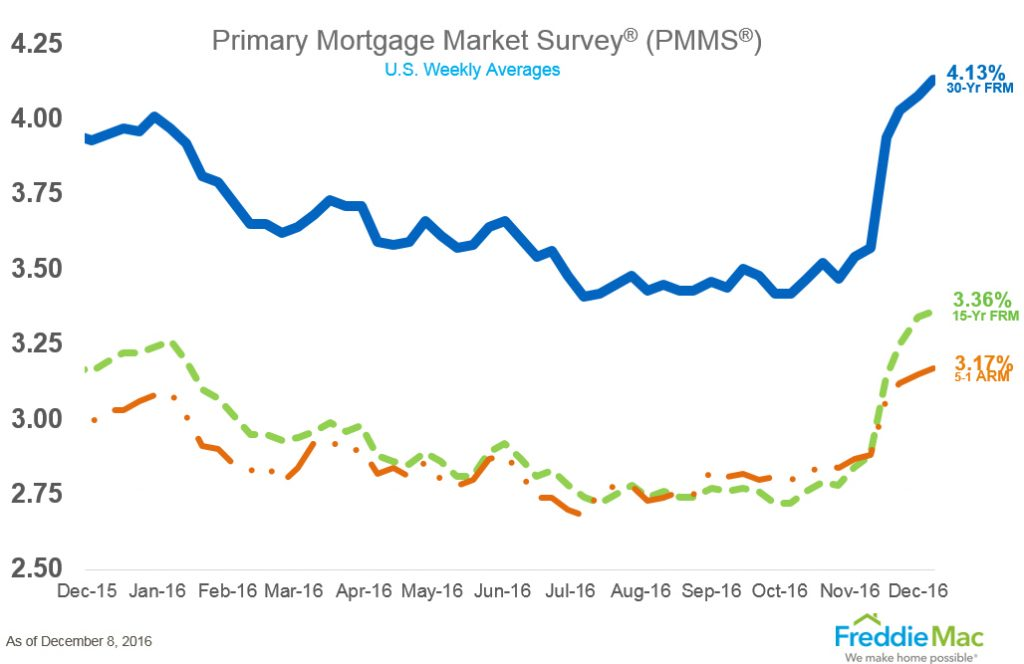 Mortgage Interest Rates - Freddie Mac Primary Mortgage Market Survey