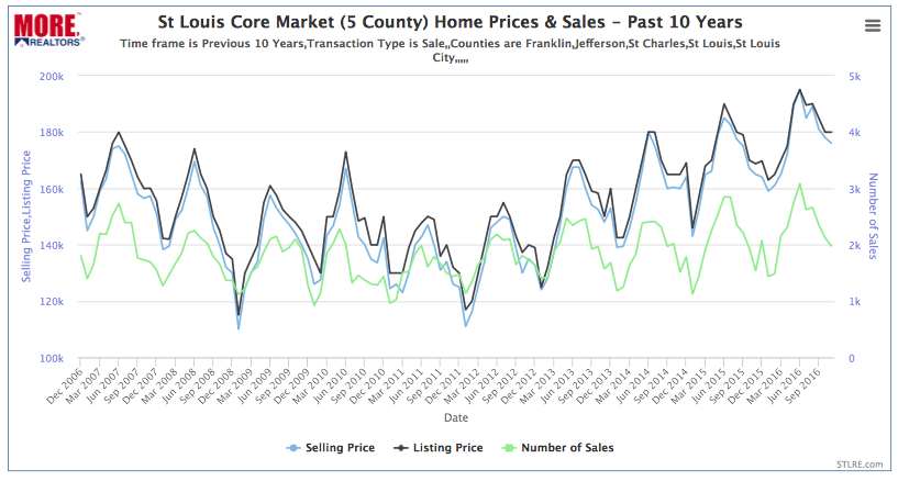 St Louis Core Market Home Prices & Sales - Past 10 Years