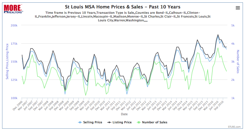 St Louis MSA Home Prices & Sales - Past 10 Years