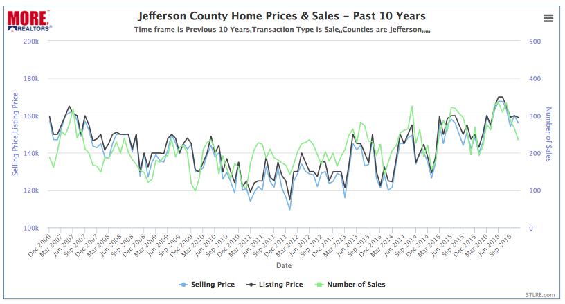 Jefferson County Home Prices & Sales - Past 10 Years