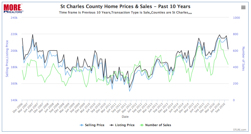 St Charles County Home Prices & Sales - Past 10 Years
