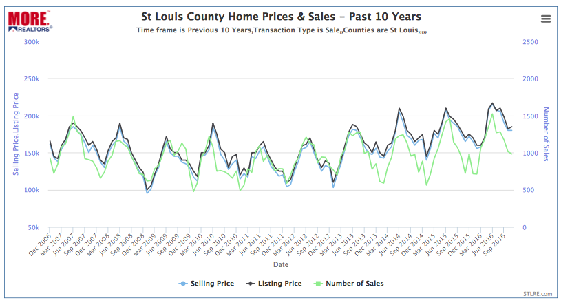 St Louis County Home Prices & Sales - Past 10 Years
