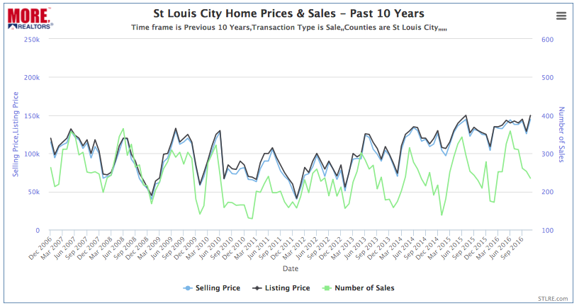 St Louis City Home Prices & Sales - Past 10 Years