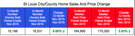 St Louis City and County Home Sales and Prices Through November 2016