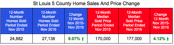 St Louis Core Market Home Prices and Sales Through November 2016