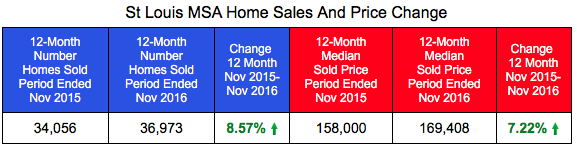 St Louis MSA Home Sales and Prices Through November 2016