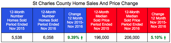 St Charles County Home Prices and Sales Through November 2016