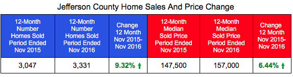 Jefferson County home Sales and Prices Through November 2016