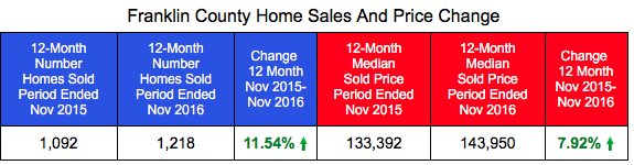 Franklin County Home Sales and Prices Through November 2016