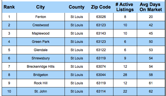 St Louis' Fastest Selling Areas By City