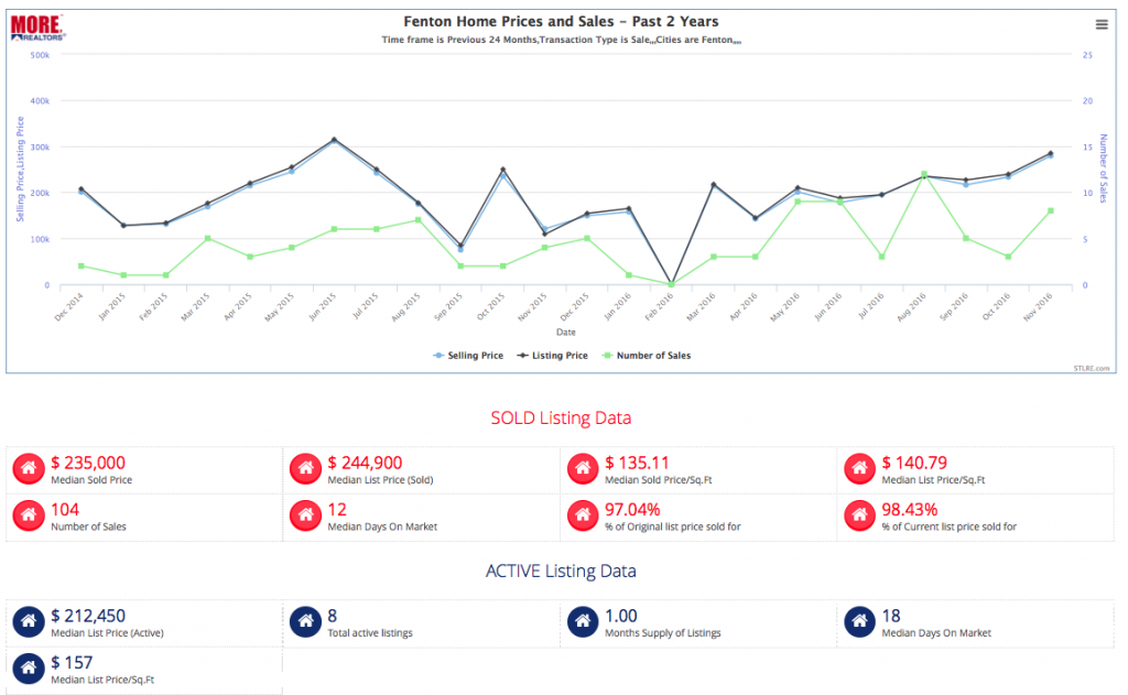 City Of Fenton Home Sales and Prices - Past 2 Years