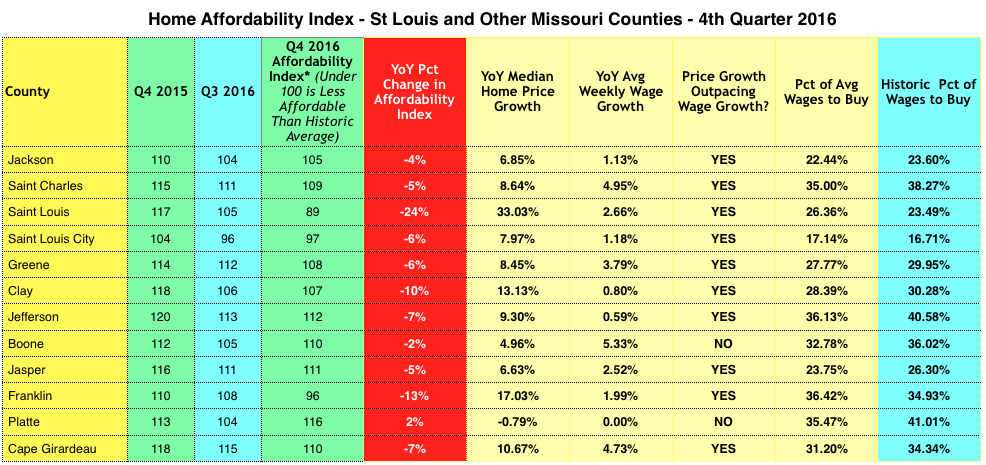 Home Affordability in St Louis Area
