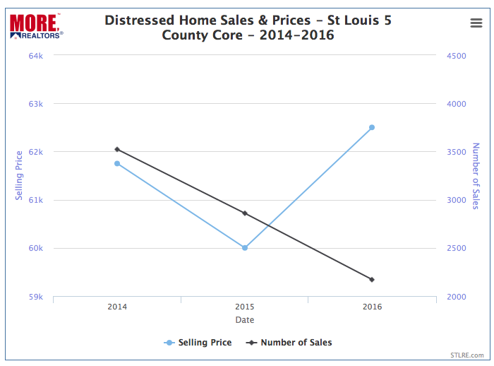 Distressed Home Sales & Prices - St Louis 5 County Core Market - 2014-2016