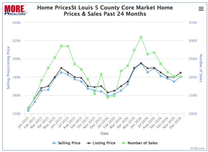 St Louis 5 County Home Prices & Sales - 2015-2016 Chart