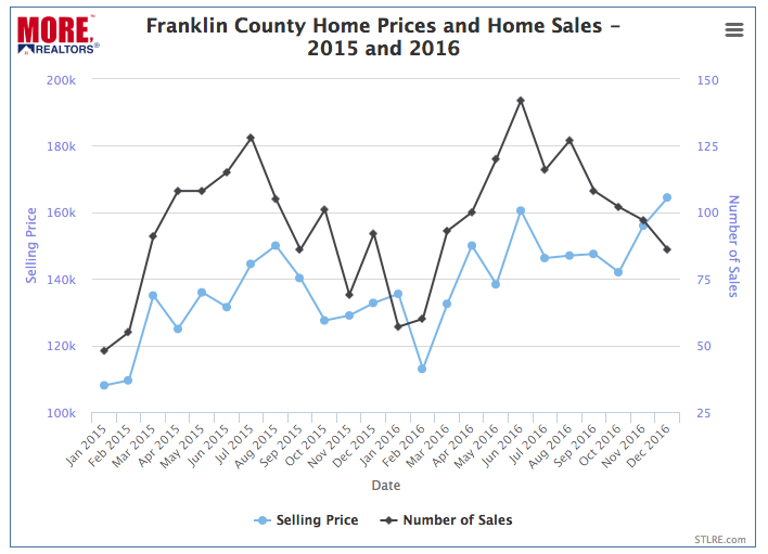 Franklin County Home Prices and Home Sales - 2015 and 2016 - CHART
