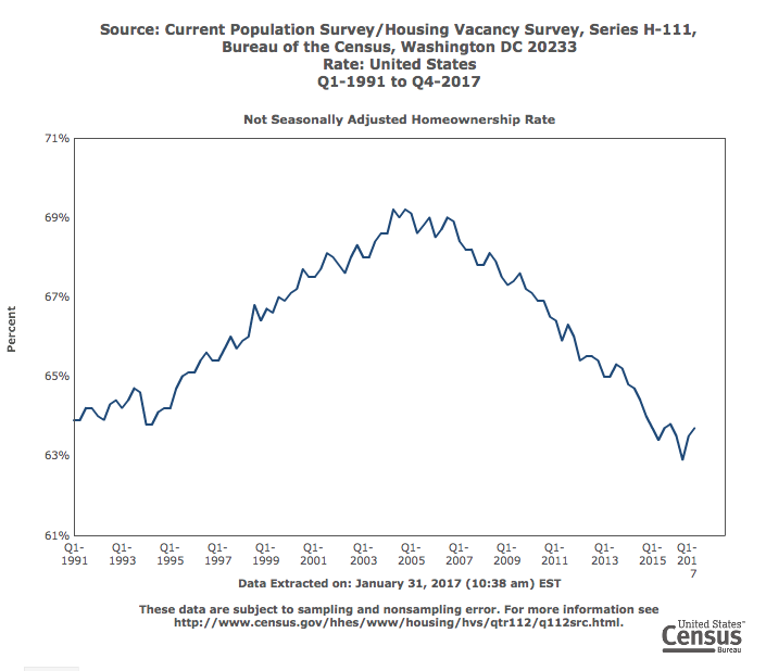 Homeownership Rate In the U.S. 1991-2016 US Census Bureau Chart