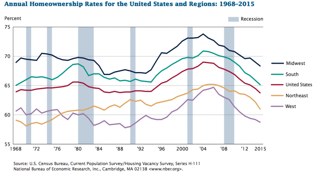 Homeownership Rate In The U.S. And Regions 1968-2016