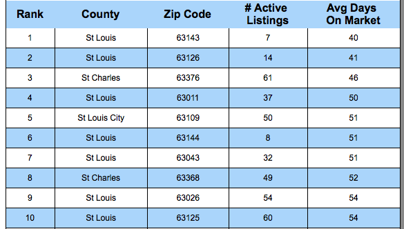 St Louis Fastest Selling Zip Codes