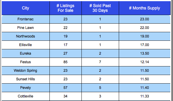 St Louis Top Ten Home Buyers Markets