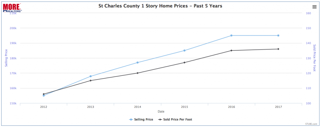 St Charles County 1 Story Home Prices - Past 5 Years