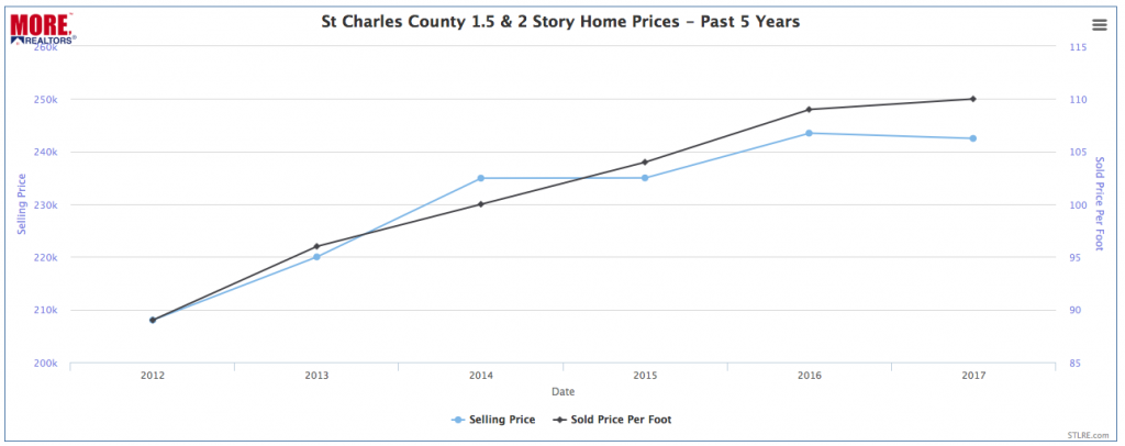 St Charles County 1.5 & 2-Story Home Prices - Past 5 Years