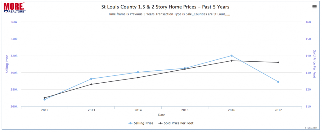 St Louis County 1.5 & 2-Story Home Prices - Past 5 Years