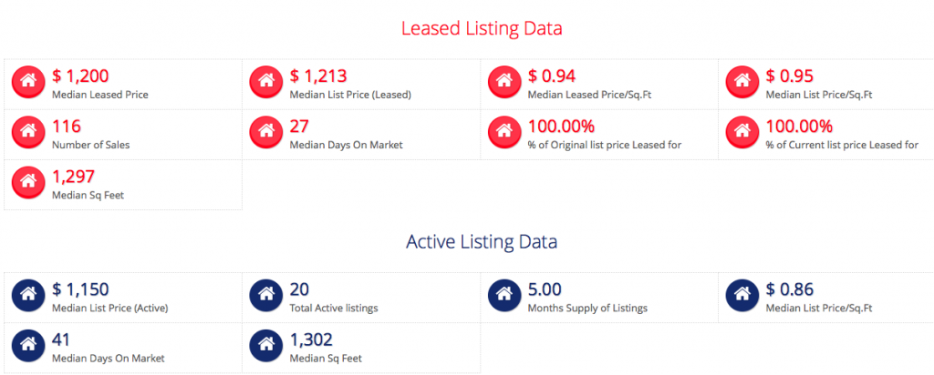 Jefferson County Lease Data - Past 12 Months