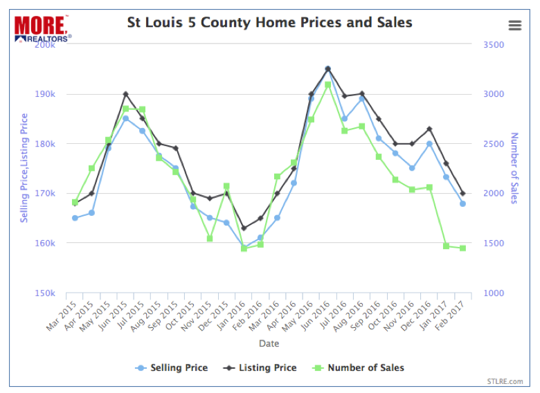 St Louis 5 County Home Prices and Sales - 2016-2017 Chart