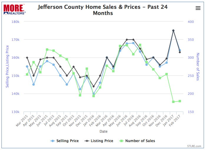 Jefferson County Home Prices and Sales - Past 2 Years - Chart