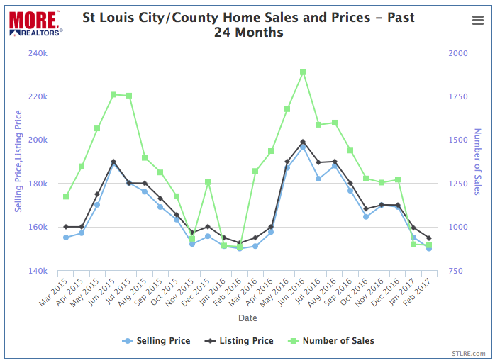 St Louis City/County Home Prices and Sales Past 24 Months- Chart