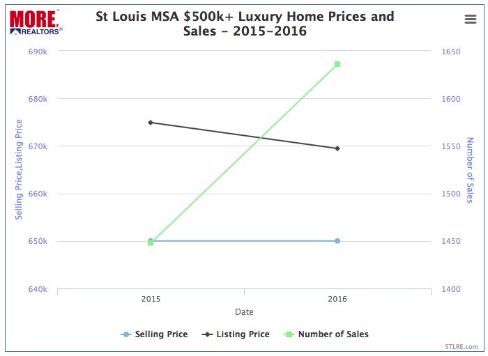 St Louis Luxury Home Prices - 2015-2016 Chart