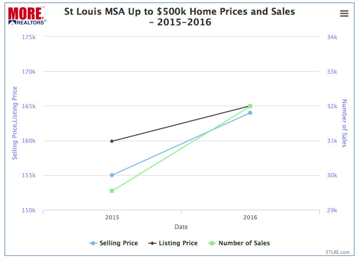 St Louis Moderate Market Home Prices 2015-2016 Chart