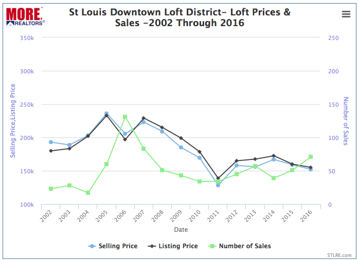 St Louis Downtown Loft District Loft Prices And Sales - 2002-2016 Chart