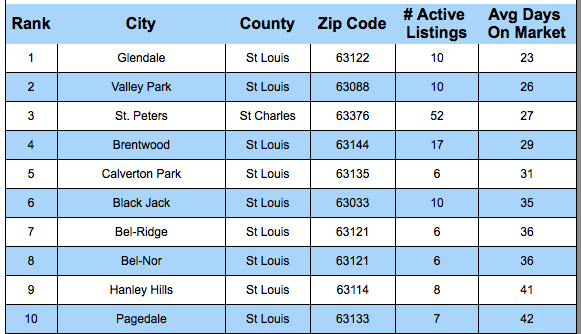 Fastest Selling Cities in St Louis - List