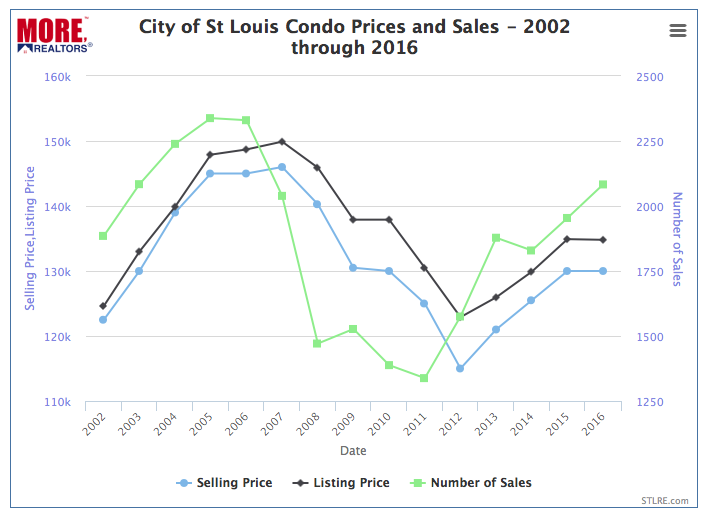 City of St Louis Condo Prices - 2002 - 2016 - Chart